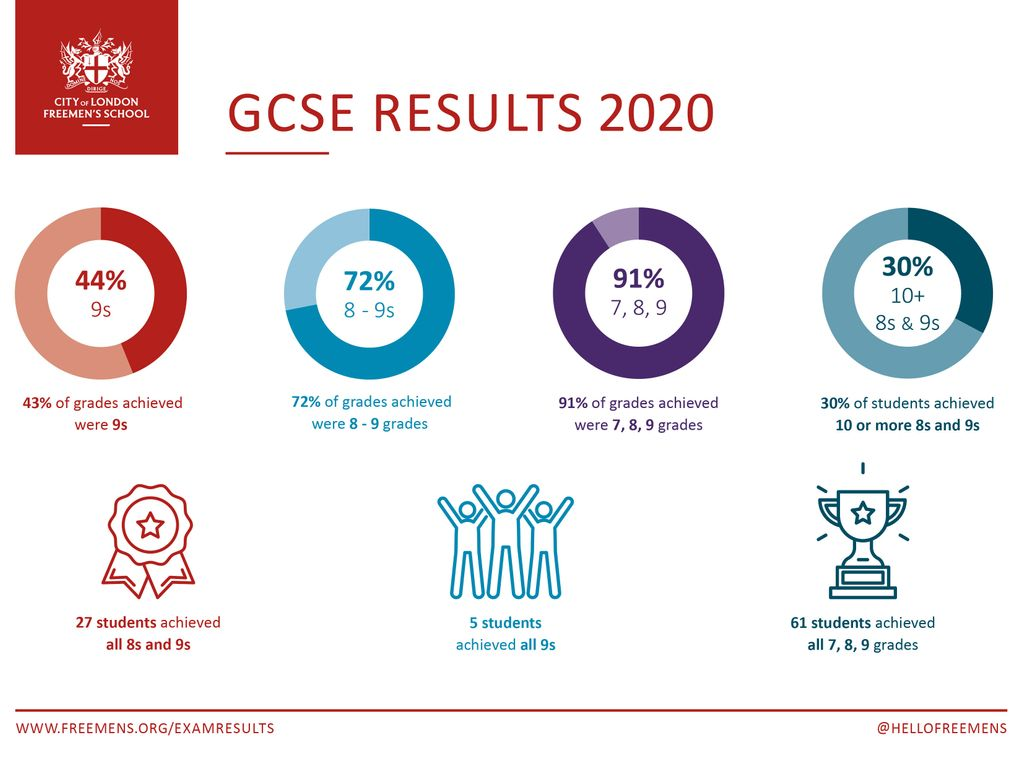 Freemen's GCSE Results 2020 - Infographic V3