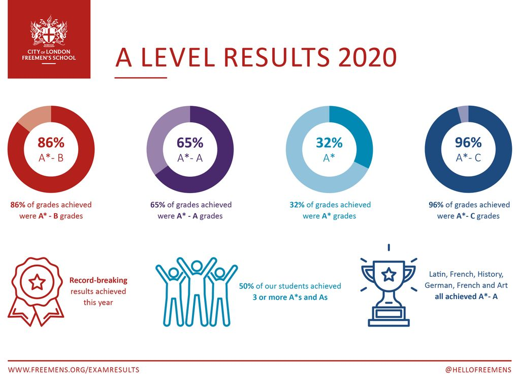 Freemen's A Level Results 2020 - Infographic-2