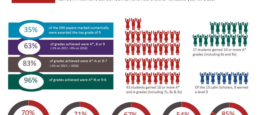 GCSE 18 infographic